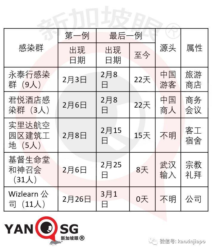 累计106例 新加坡紧急追查韩国邪教本地分会